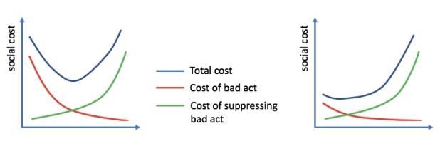 CostGraph